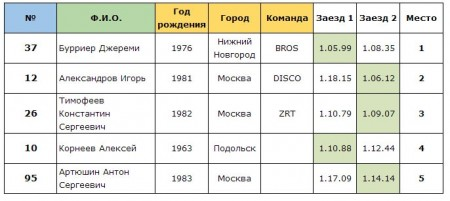 Результаты мастеров: